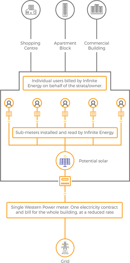 Embedded Networks & Microgrids | Infinite Energy on