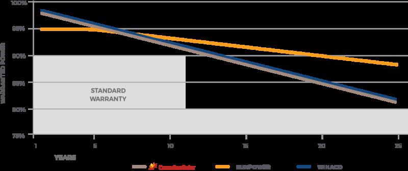 Warranty-graph