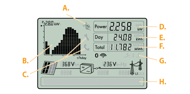 how to understand one solar pv inverter display
