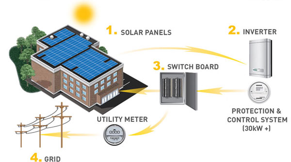 How Solar Works for Commercial