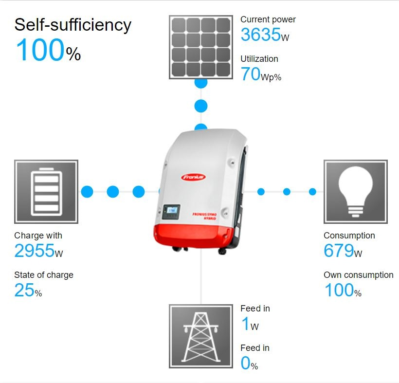 House Battery Monitoring : Home solar battery system