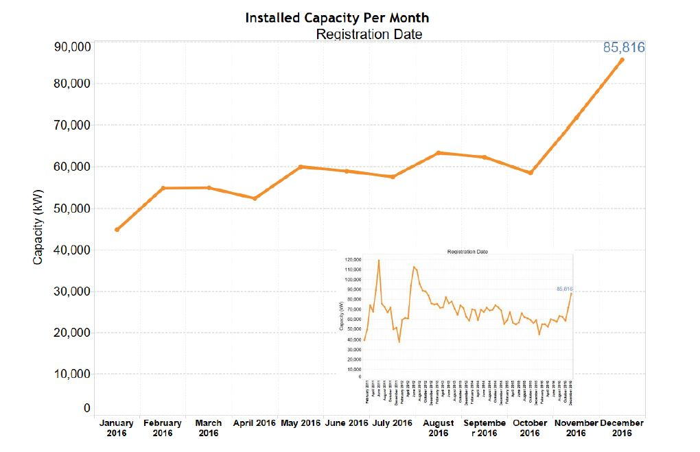 Installed capacity per month