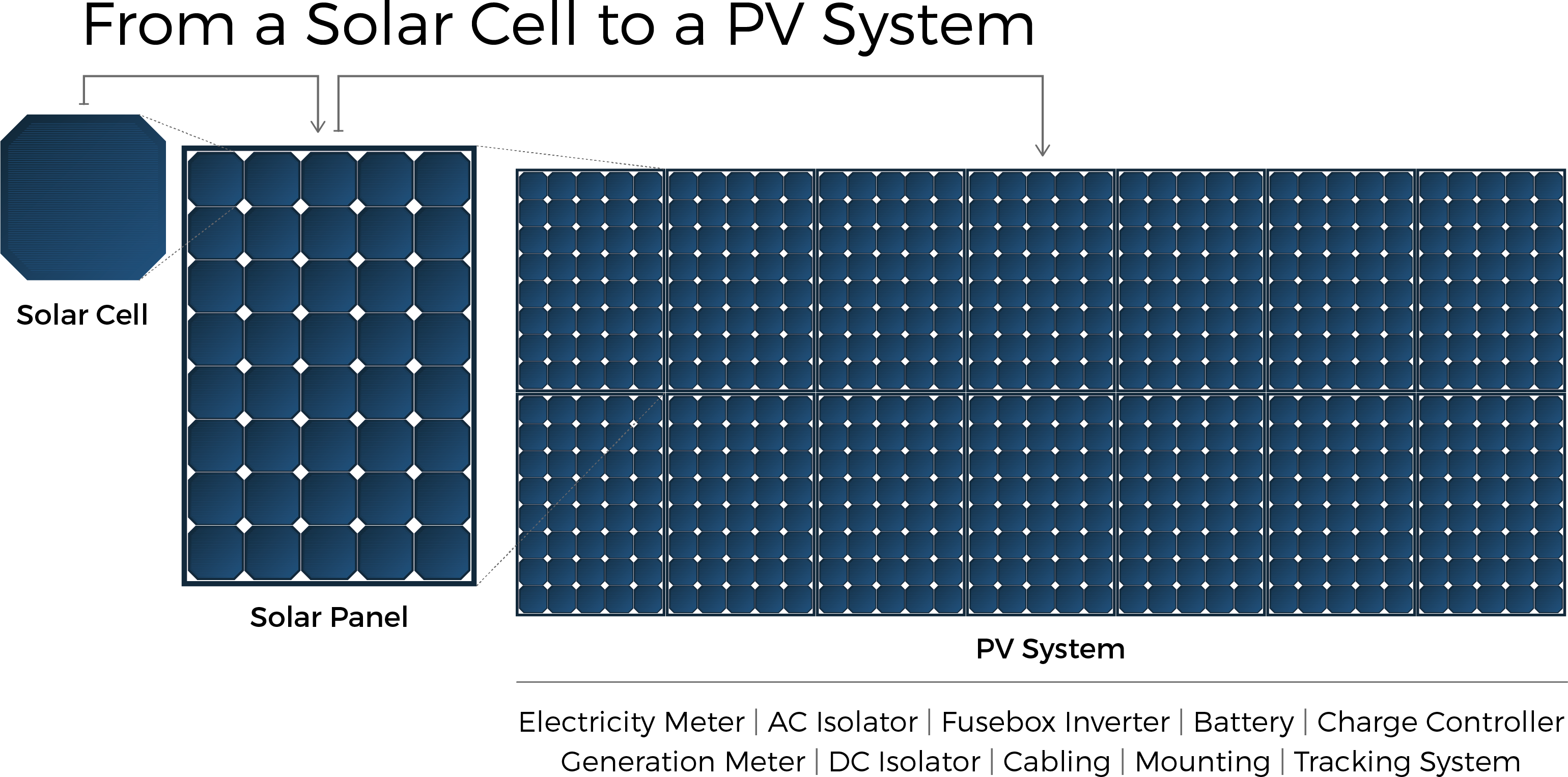 solar cell to panel diagram