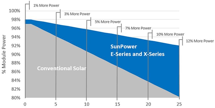 Sun power Chart