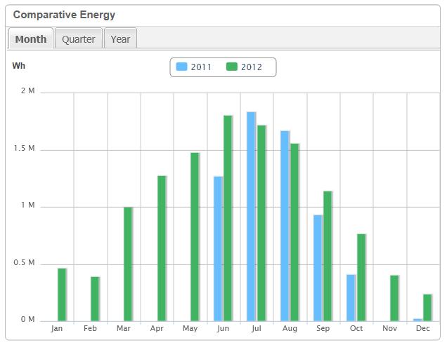Infinite Energy - Understanding Your SolarEdge Online Monitoring