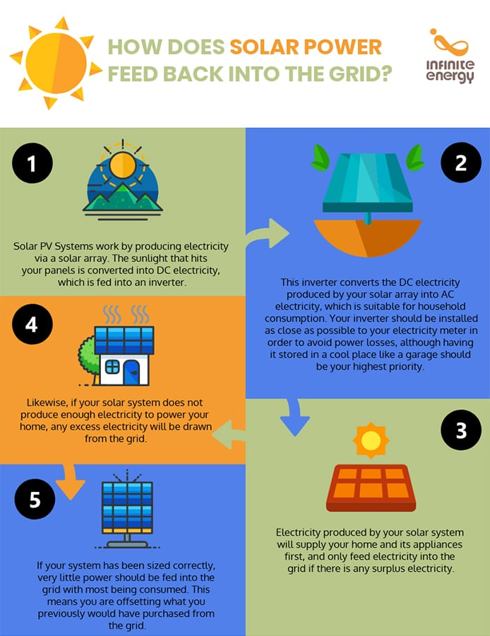 Infographic on How Does Solar Power Feed Back Into The Grid?